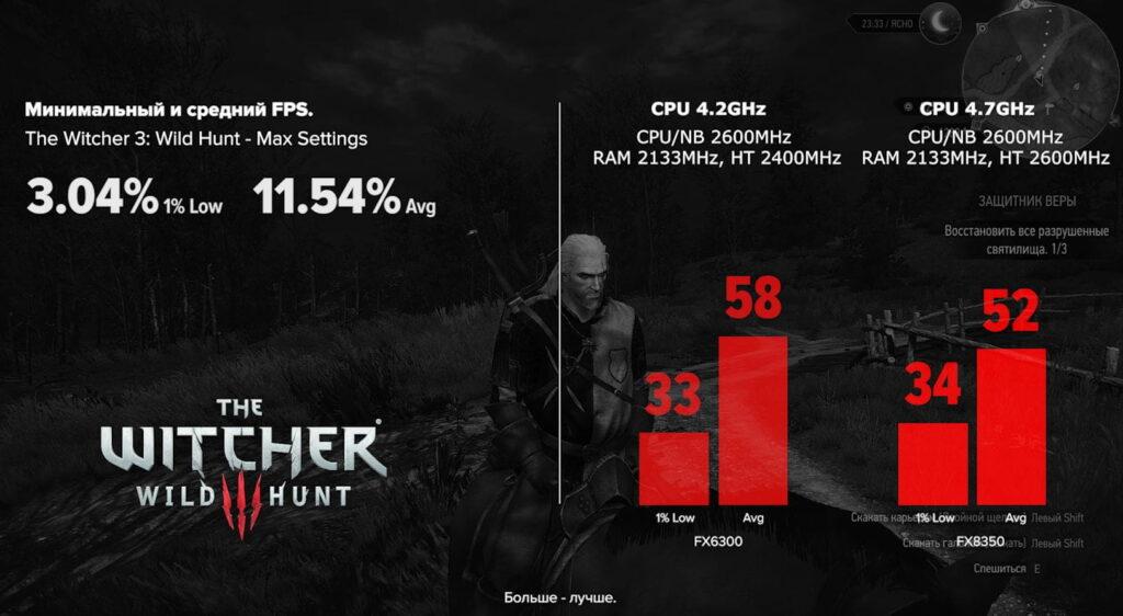 Сравнение FX 6300 (4.2) c FX 8350 (4.7) в The Witcher 3: Wild Hunt