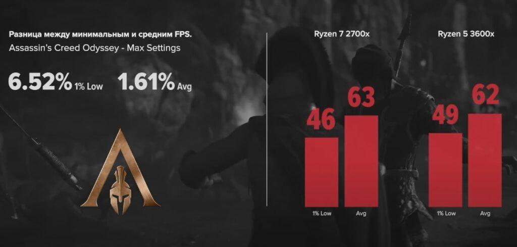 Ryzen 7 2700x vs Ryzen 5 3600x в Assassin's Creed Odyssey