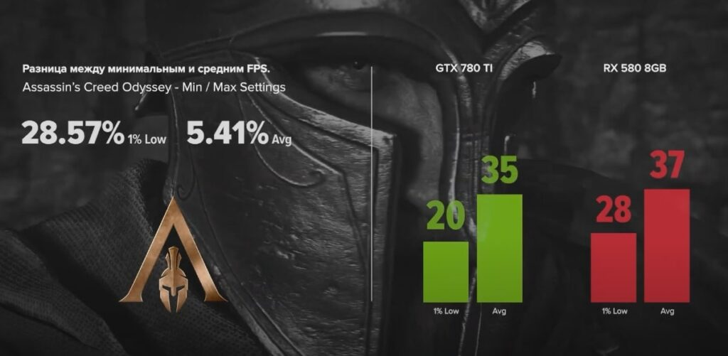 GTX 780 TI vs RX 580 8GB с Assassin's Creed Odyssey