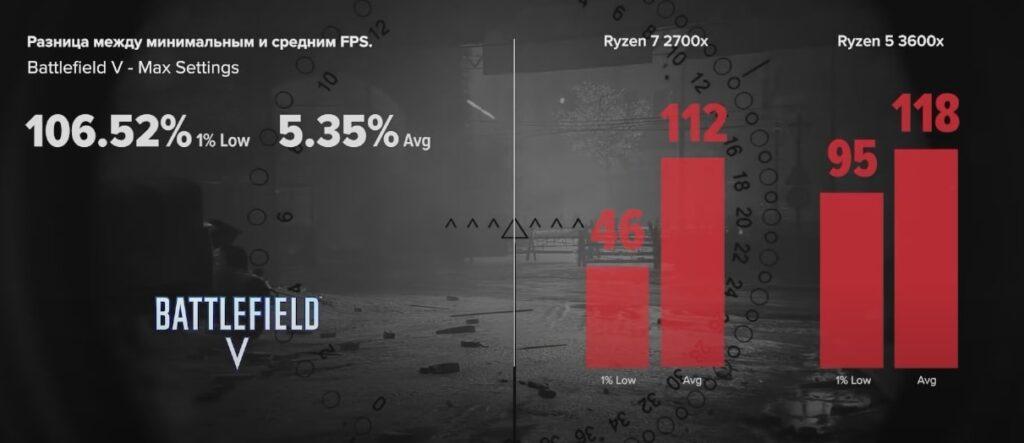 Ryzen 7 2700x vs Ryzen 5 3600x в Battlefield V