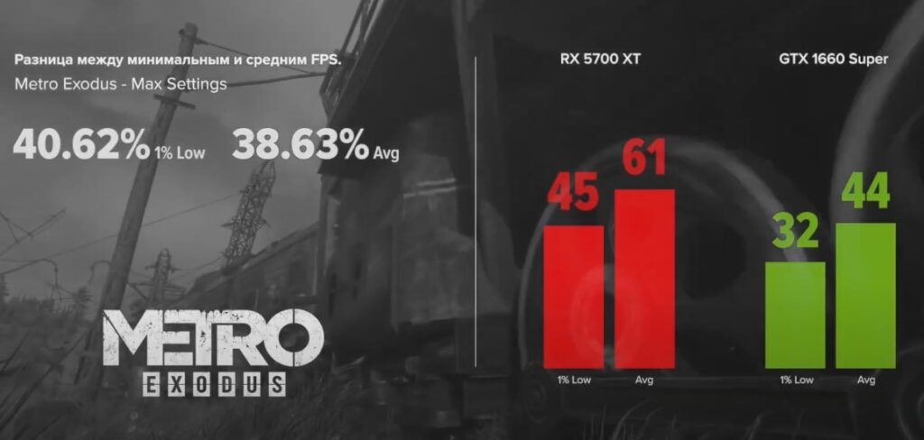 GTX 1660 Super vs RX 5700 XT в Metro Exodus 2