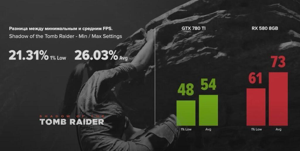 GTX 780 TI vs RX 580 8GB с Shadow of the Tomb Raider
