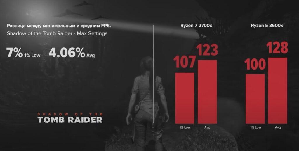Ryzen 7 2700x vs Ryzen 5 3600x в Shadow of the Tomb Raider