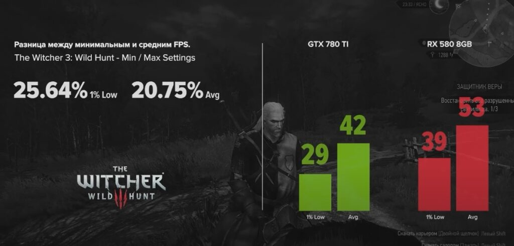 GTX 780 TI vs RX 580 8GB с The Witcher 3: Wild Hunt