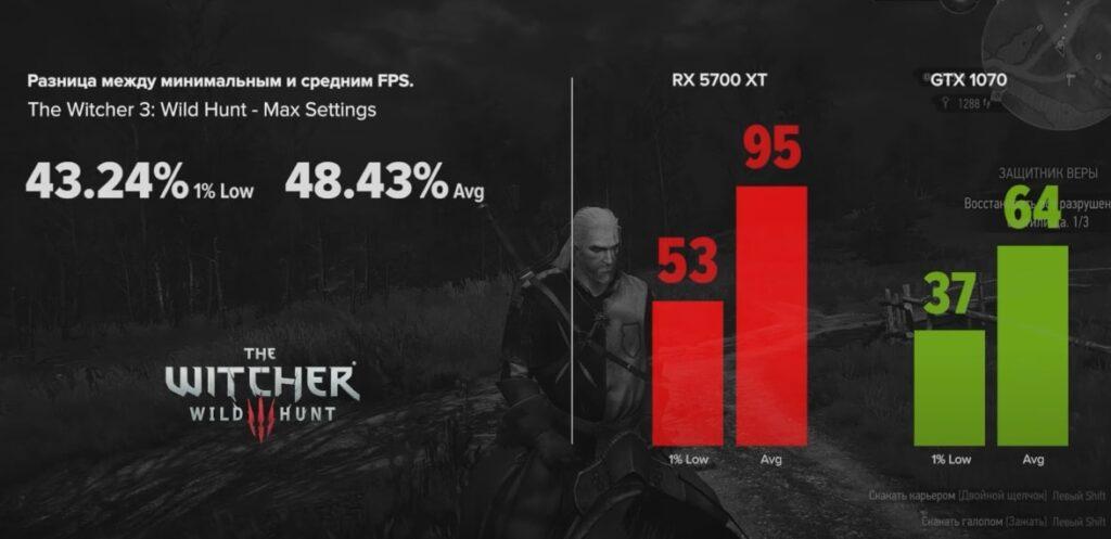 GTX 1070 vs RX 5700 XT в The Witcher 3: Wild Hunt
