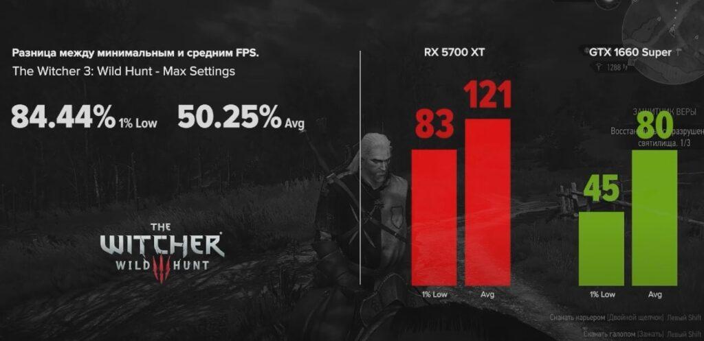 GTX 1660 Super vs RX 5700 XT в The Witcher 3: Wild Hunt