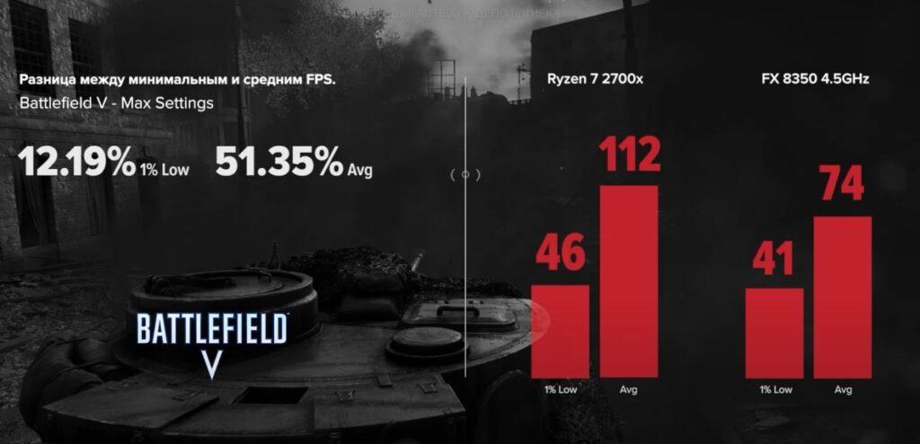 FX 8350 vs R7 2700x в Battlefield V