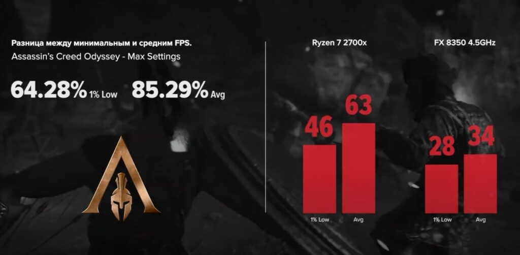 FX 8350 vs R7 2700x в Assassin's Creed Odyssey
