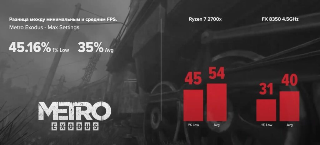 FX 8350 vs R7 2700x в Metro Exodus 2